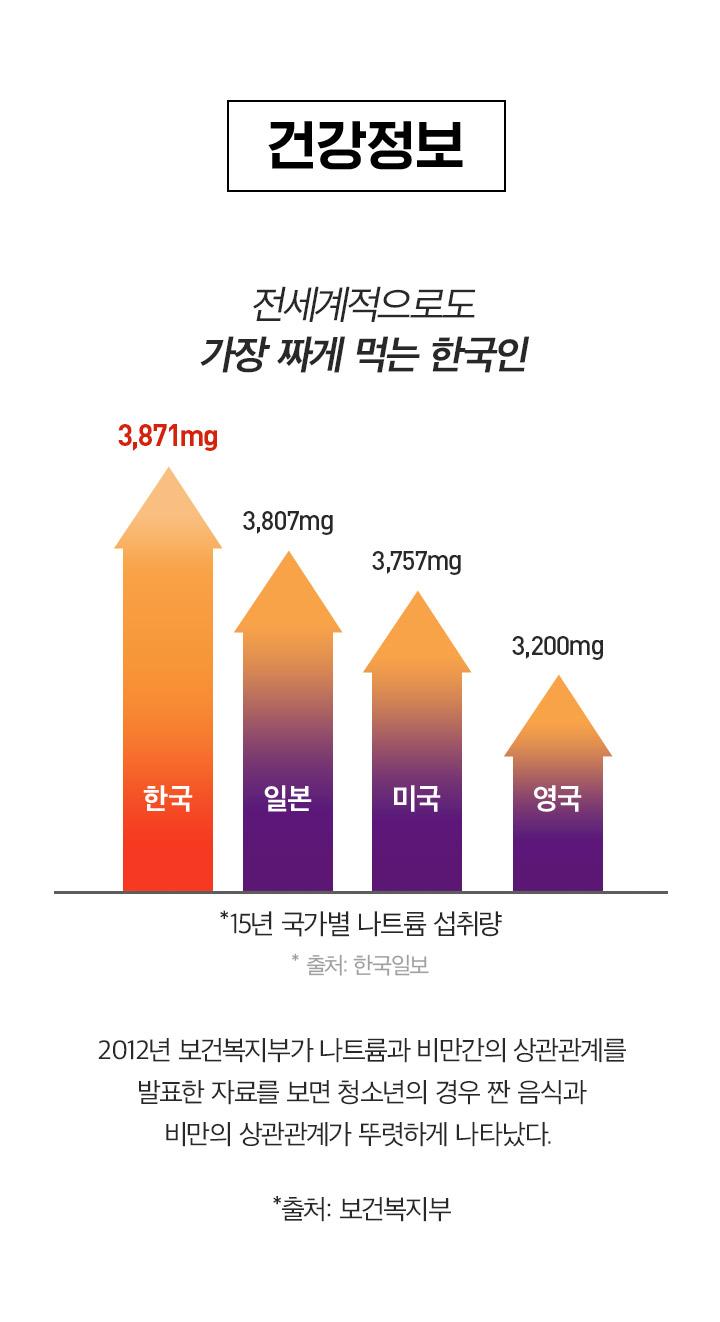 전세계적으로도 가장 짜게 먹는 한국인